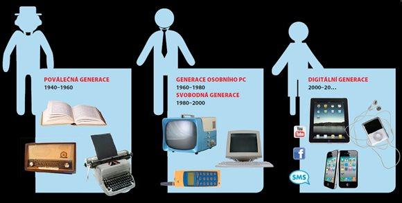 Digitální generace